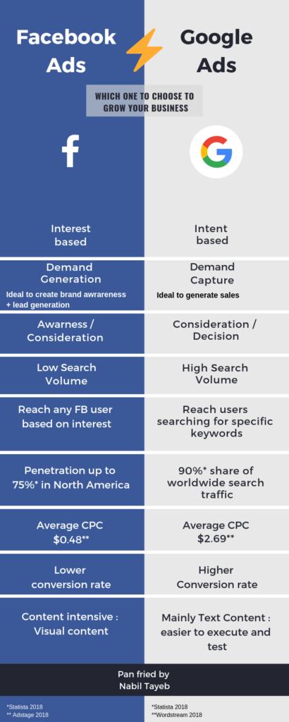 Facebook Ads vs. Google Ads Infographics | Wild Web